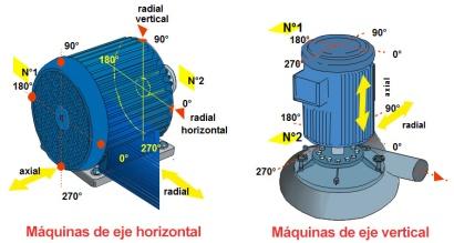 Máquinas de eje vertical y horizontal