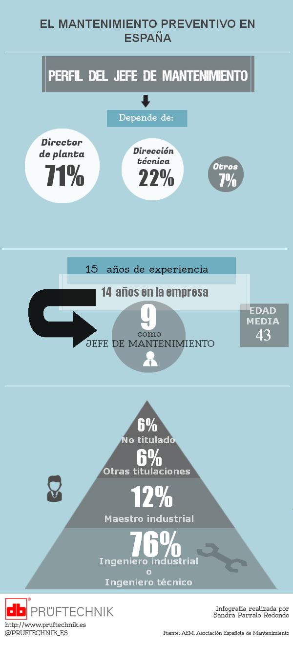 El Mantenimiento Preventivo en España